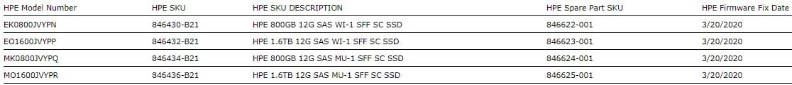 HPE SSD affectés
