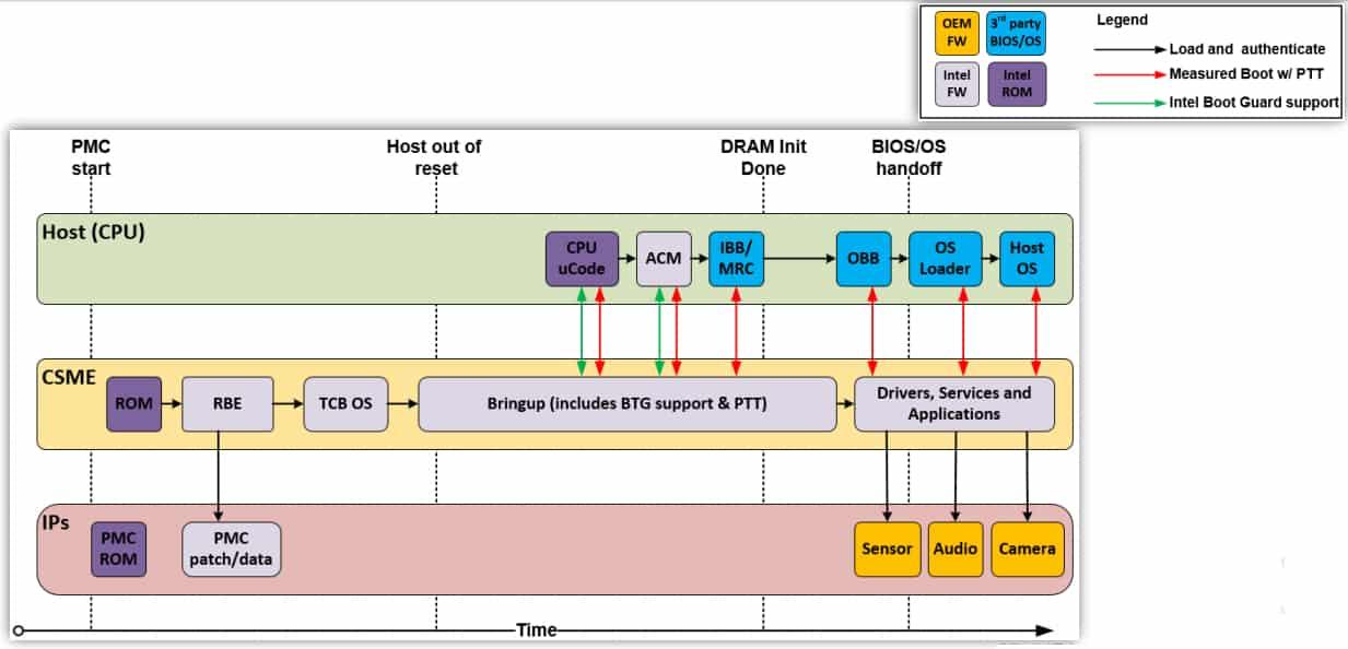 csme-platform-boot