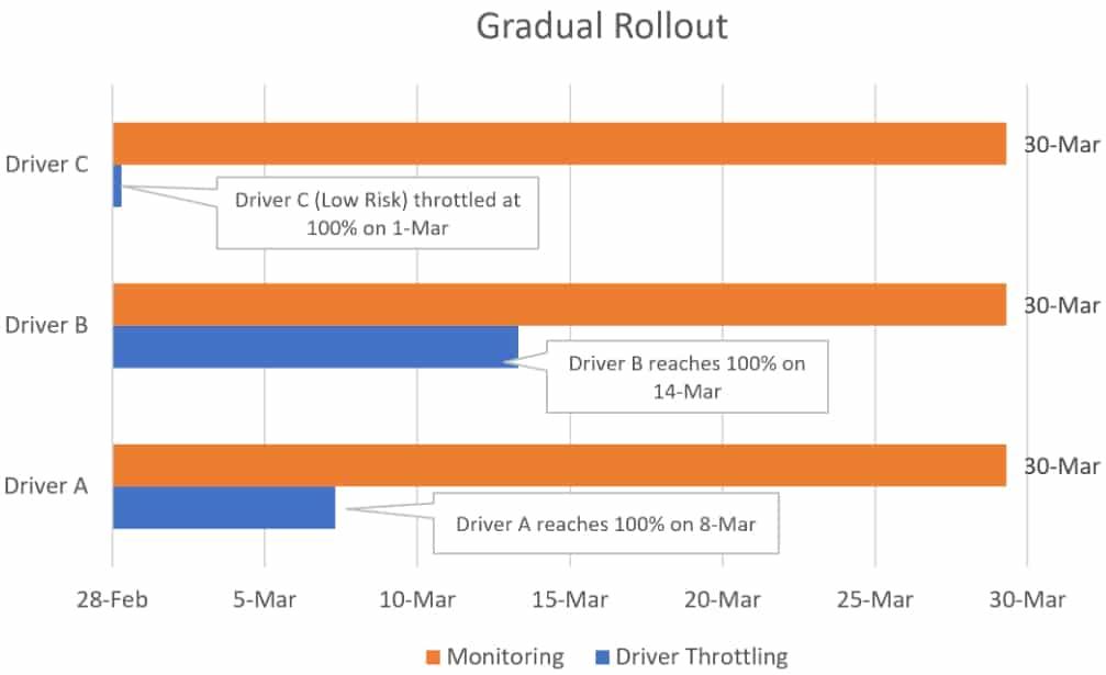 gradual-rollout