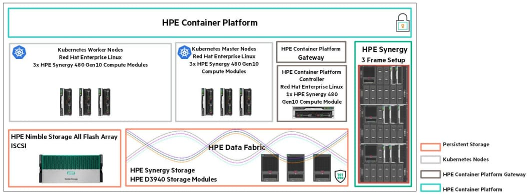 hpe-container-platform-synergy