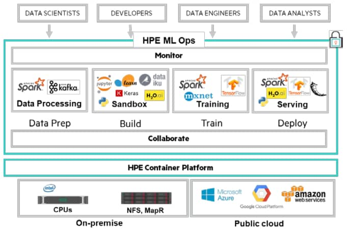 hpe-ml-ops
