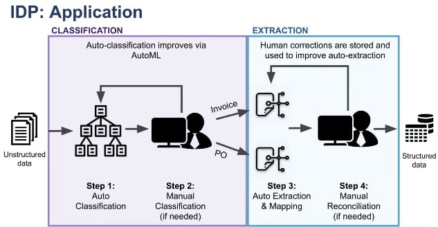 idp-application