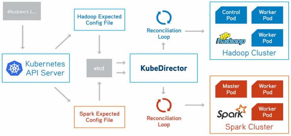 kubedirector-controller