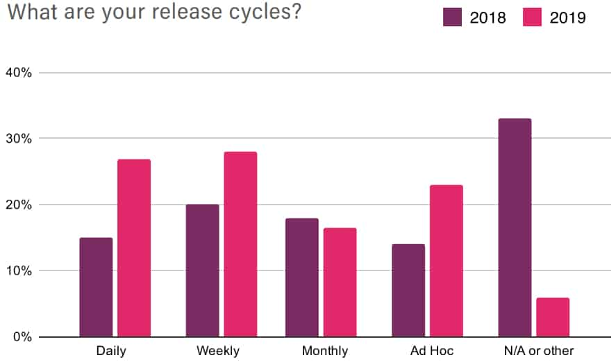 release-cycles