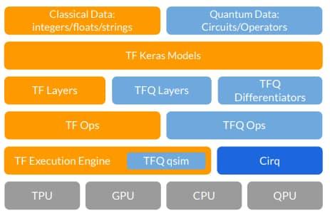 pile TensorFlow Quantum