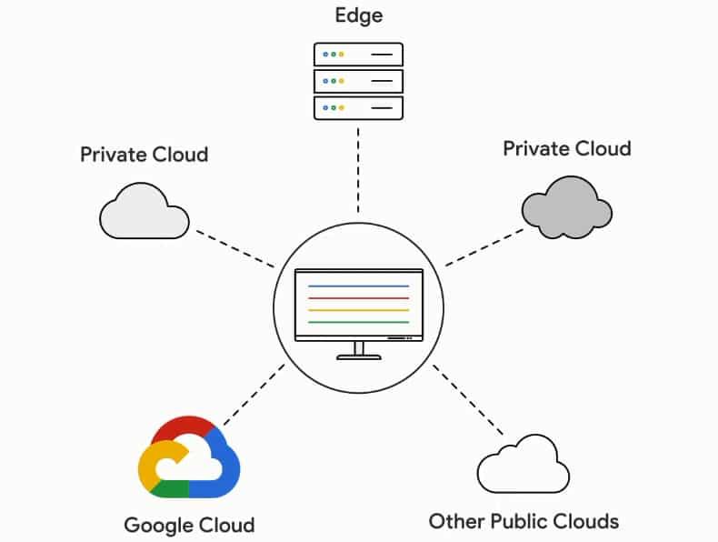 Anthos : l'offensive multicloud de Google commence avec AWS