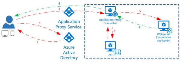 Azure Active Directory proxy d'application
