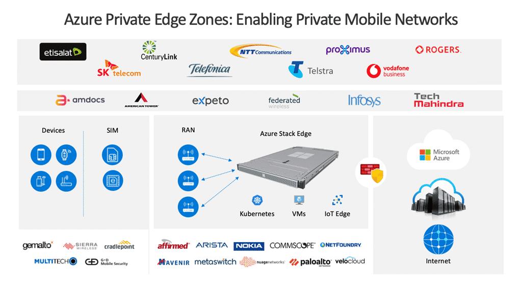 Azure Private Edge Zones