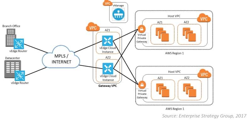 Cisco SD-WAN AWS