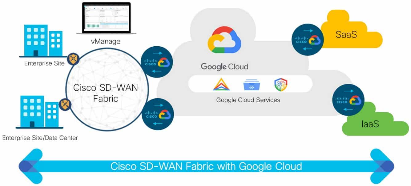 Cisco SD-WAN with Google Cloud
