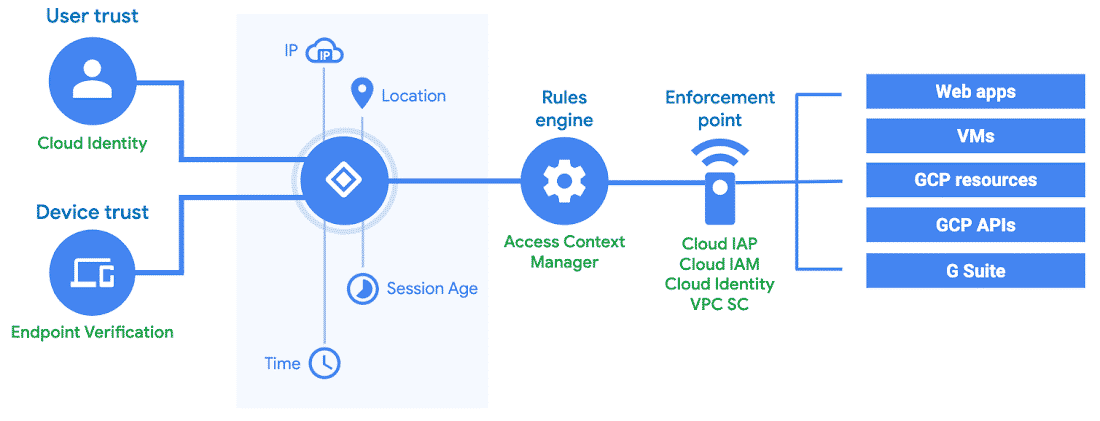 Context-Aware Access architecture