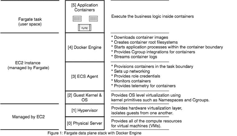 Fargate data plane