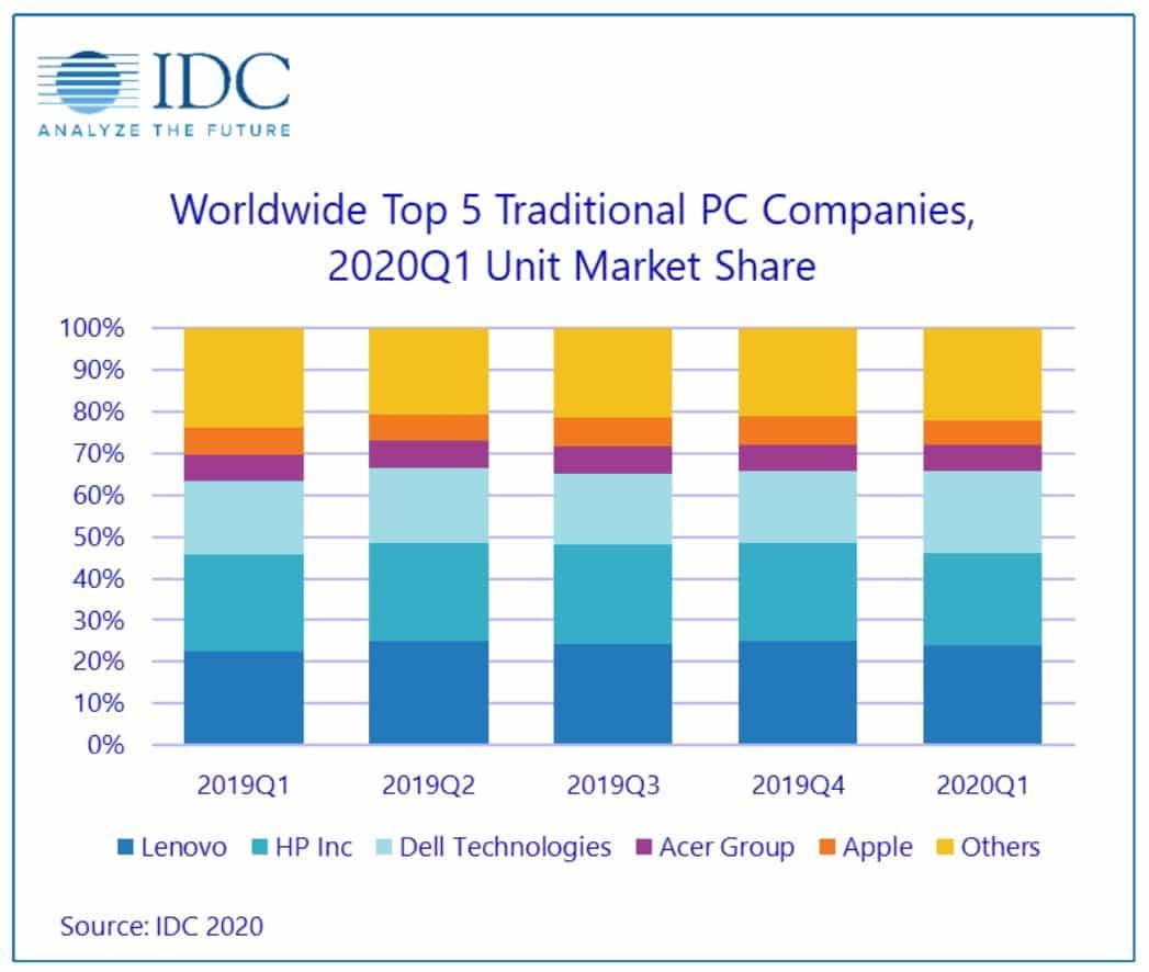 IDC PC Q1 2020