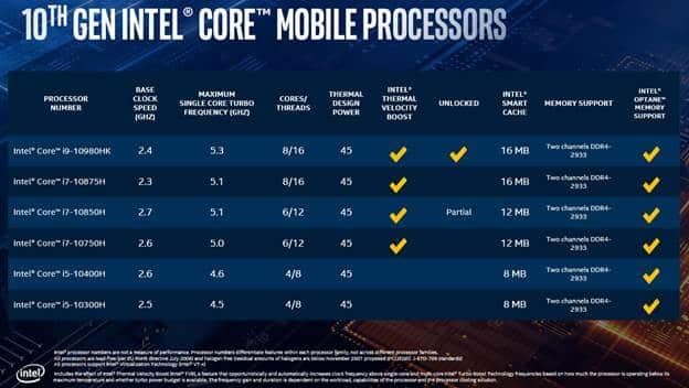 Intel Core H 10e génération