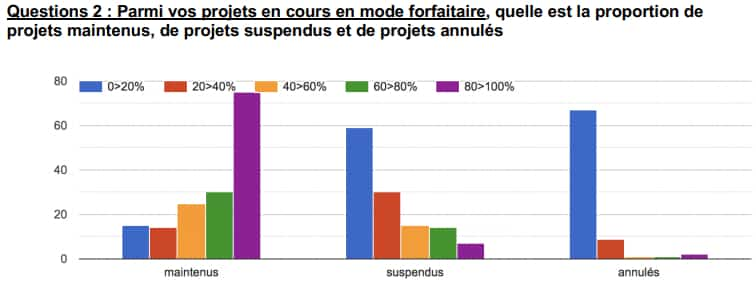 Missions forfaitaires