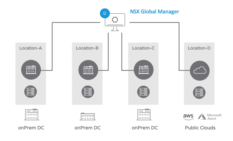 NSX Global Manager