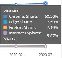 Net Applications navigateurs mars 2020