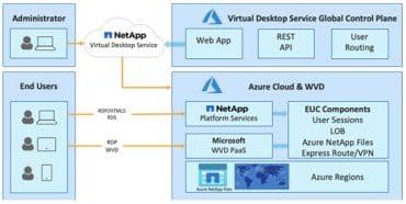 NetApp VDS Azure