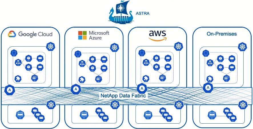 Project Astra NetApp