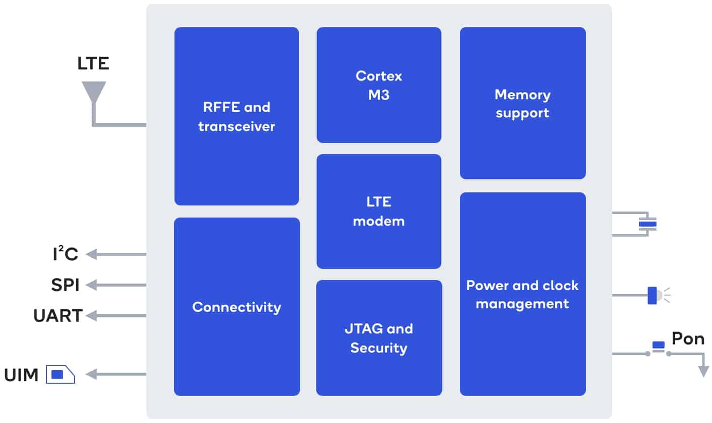 Qualcomm 212 LTE architecture