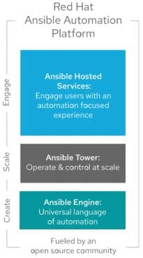 Red Hat Ansible Automation Platform architecture