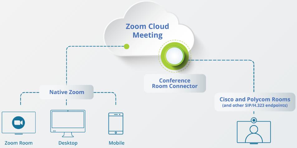 Zoom connecteur salles de conférence