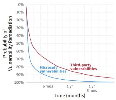 vulnérabilités Microsoft