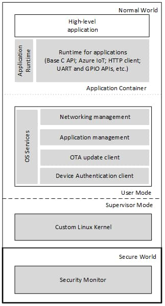 Azure Sphere software