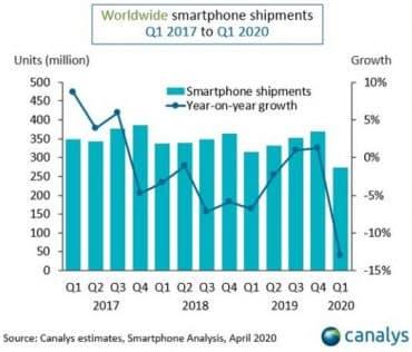 Canalys smartphones T1 2020