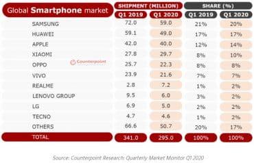 Counterpoint smartphones T1 2020