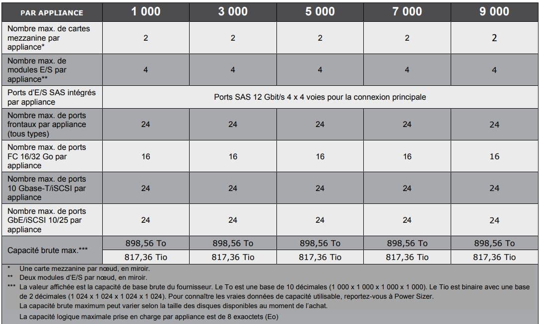 Dell PowerStore appliances 2