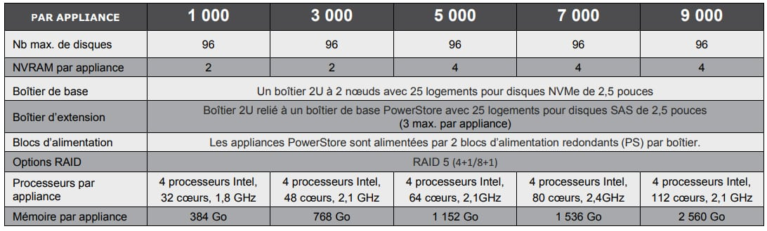 Dell PowerStore appliances