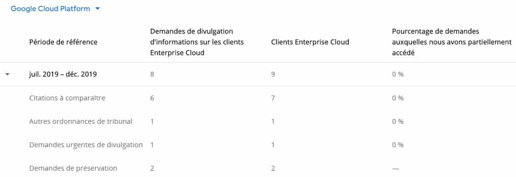 Demandes Google Cloud Platform