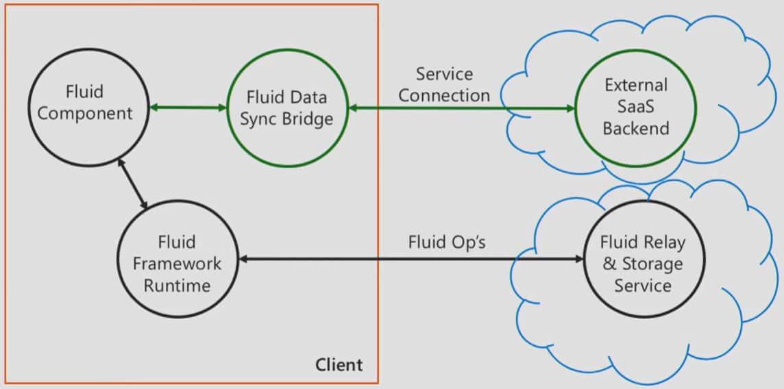 Fluid Framework