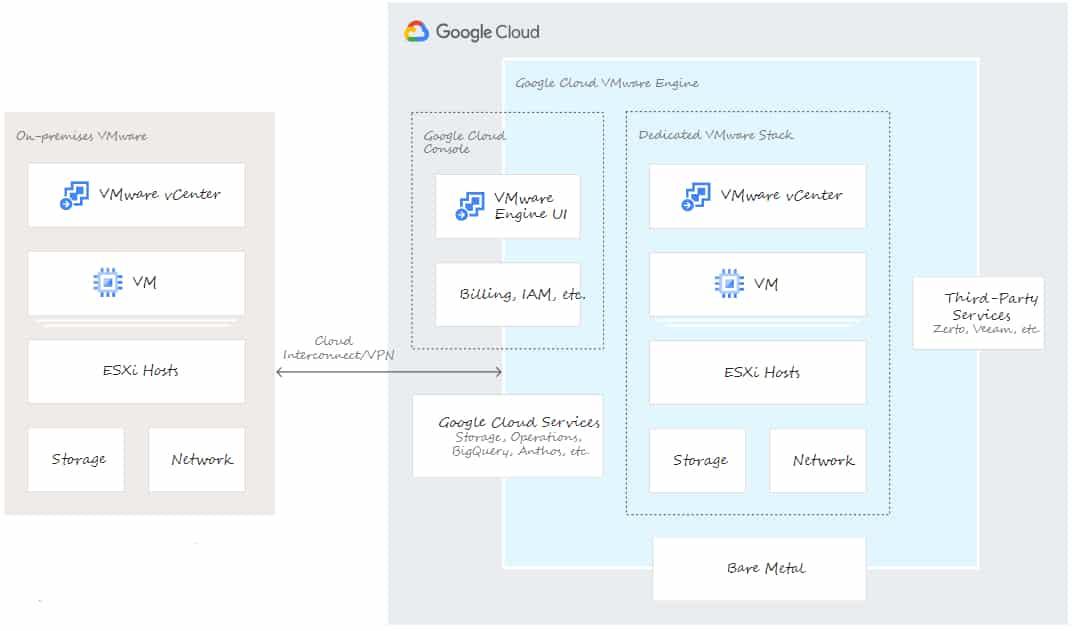 Google Cloud VMware Engine architecture