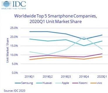 IDC smartphones T1 2020