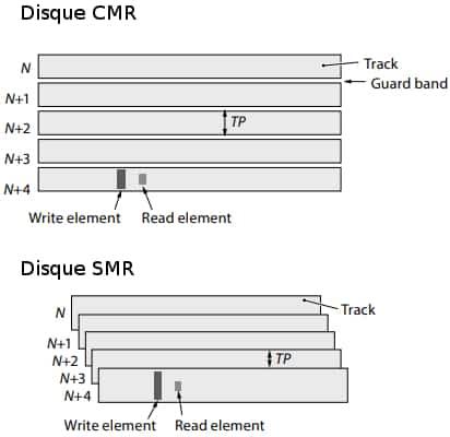 SMR vs CMR