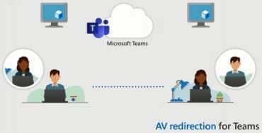 Windows Virtual Desktop Teams avec redirection AV