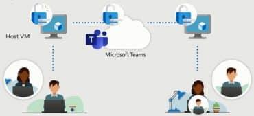 Windows Virtual Desktop Teams sans redirection AV