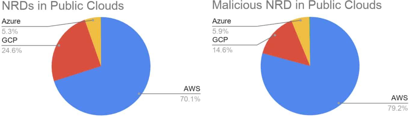 clouds publics des noms de domaine