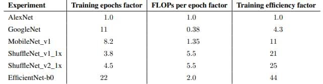 epochs et flops