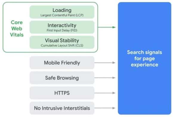 référencement Core Web Vitals