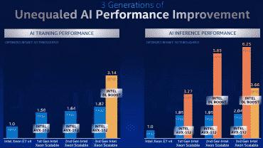 Intel Xeon Scalable Cooper Lake IA