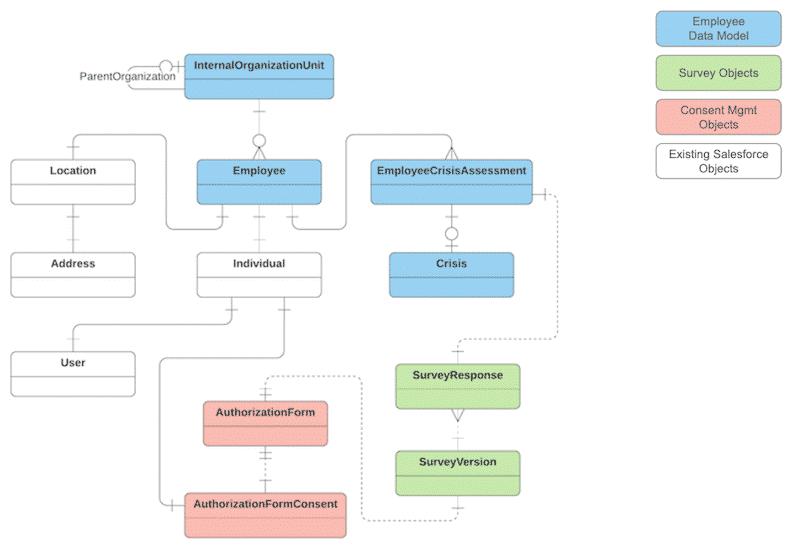 Employee Data Model