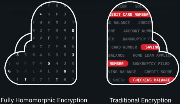 IBM chiffrement homomorphe