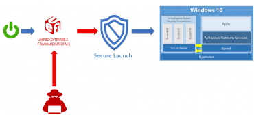 Windows System Guard Secure Launch