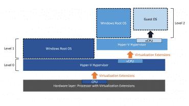 Windows virtualisation imbriquée