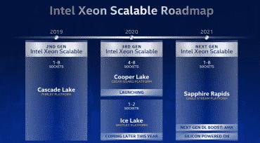 Intel Xeon Scalable 3e génération roadmap