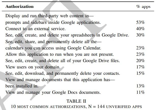 permissions applications non autorisées