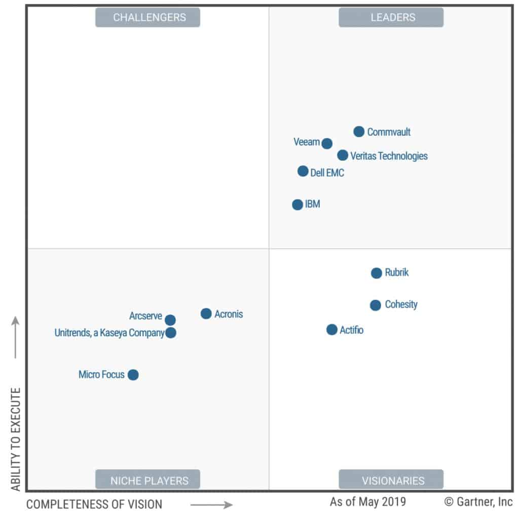 Gartner Magic Quadrant 2019 Backup Recovery